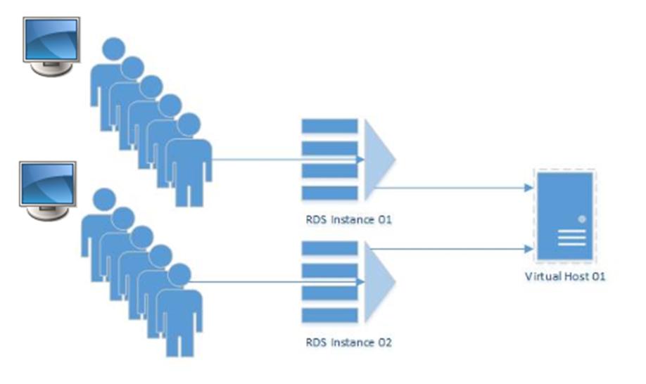 Remote Desktop Shared Session Host