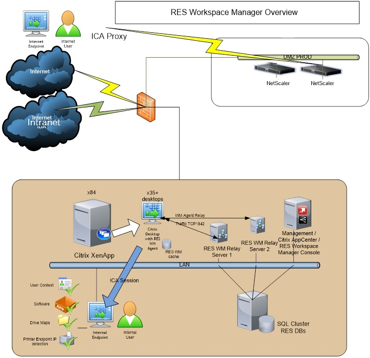 RES workspace manager overview
