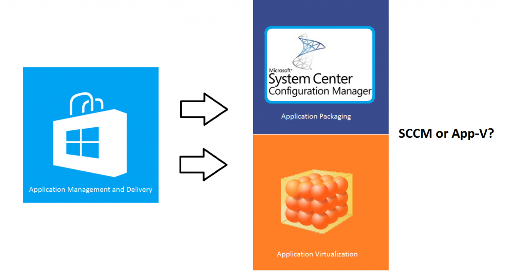What is the difference between SCCM an App-V?